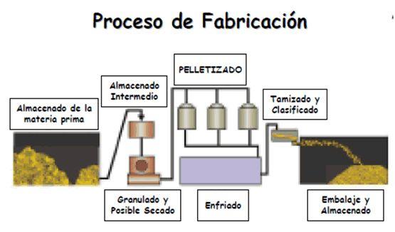 procesodefabricacion966