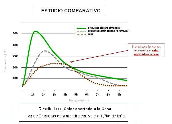 comparativa_briquetas_almendra